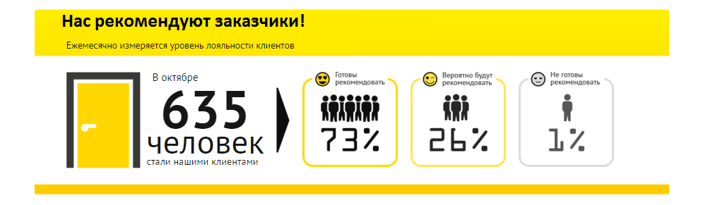 Рекомендации компании Алиас-Одесса в октябре