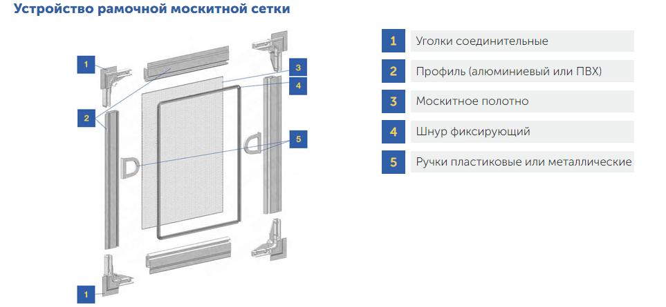 составляющие москитной сетки Алиас-Одесса