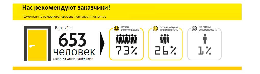 балконы Алиас-Одесса рекомендуют в сентябре 2020